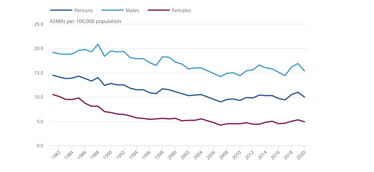 Suicide rates uk since 1981 Silver Magazine